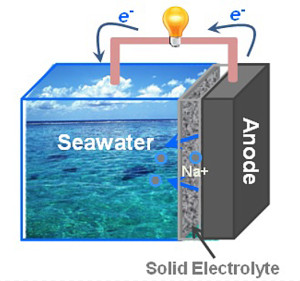 Fig. 1. Scheme of the seawater battery developed in this work. Upon electrochemical discharge, illustrated in the scheme, Na is released from the anode and reacts with water and oxygen from the seawater cathode to form sodium hydroxide. This process provide energy to power, for instance, an electric vehicle.