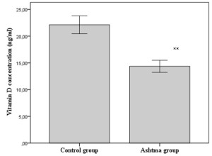 Fig. 1. Vitamin D concentration in serum from patients with asthma and healthy subjects **p less than 0.01 compared to control group