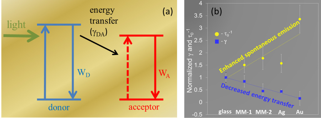 Fig. 1. (a) Schematic of Förster donor–acceptor energy transfer showing the absorption of light in the donor, a combination of radiative and non-radiative relaxation processes in the donor (WD), donor–acceptor energy transfer (γDA), and the relaxation processes in the acceptor (WA). (b) Emission decay rates τ0−1 and Förster energy transfer constants γ in dye-doped films deposited on top of glass, a metamaterial with magnesium fluoride as the outermost layer (MM-1), a metamaterial with silver as the outermost layer (MM-2), a silver film (Ag), and a gold film (Au).