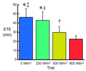 Fig. 1 Effect of the solar radiation on exercise time to exhaustion (ETE). *P < 0.001 and †P < 0.05 denote a significant difference from the 800 W/m2 trial. ‡P < 0.01 and §P < 0.05 denote a significant difference from the 500 W/m2 trial.