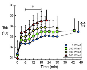 Fig. 2. Response of mean skin temperature (Tsk) to exercise with different solar radiation. *P < 0.05 denote a significant trial by time interaction between the 800 and 0 W/m2 trials. †P < 0.005 denote a significant main effect of trial between the 800 and 250 W/m2 trials. ‡P < 0.005 denote a significant main effect of trial between the 500 and 0 W/m2 trials.
