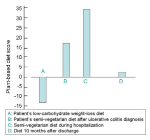 Fig. 2. Plant-based diet score.