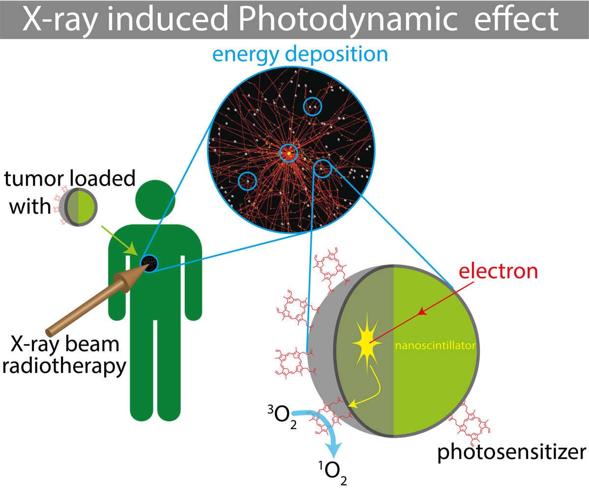 a description of the production of x rays process Radiation with shorter wavelengths (more energy) than the x-ray is called gamma radiation (γ-rays)  high-level energies (hard x-rays) cause pair production x.