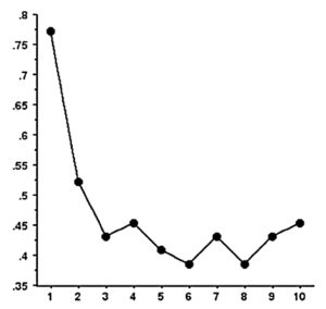 Fig. 1. The likelihood of an RIT effect (involuntary subvocalization) as a function of the number of presentation (1-10) of the same stimulus (e.g., triangle).