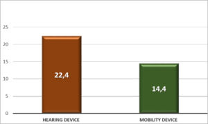 Fig. 2. Percentages of hearing and mobility devices which are abandoned.