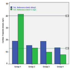 The comparison of the mean values of troponin T and troponin I, shown with their reference values. The green line indicates the reference value of troponin T (13 ng/L) and the blue line indicates the reference value of troponin I (40 ng/L).