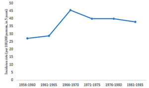 Fig. 1.Increased occurrence of schizophrenia during the Cultural Revolution period in China