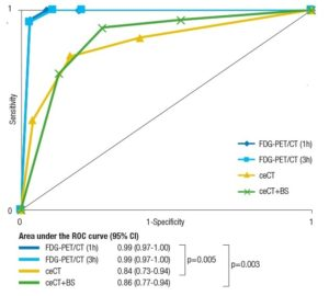 Fig. 2. Receiver operating characteristic (ROC) curves and area under the ROC curve (AUC-ROC) for imaging modalities in the diagnosis of distant recurrence (n = 100). The diagnostic accuracy of a test can be estimated by the area under the ROC curve; hence a perfectly accurate test is running in the upper left corner. The figure shows that FDG-PET/CT very accurately confirms and excludes distant recurrence, and that FDG-PET/CT does this significantly better than the other modalities. The two blue curves have almost identical patterns meaning that one hour and three hour imaging of FDG-PET/CT express no difference in diagnostic accuracy.