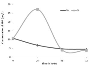 Fig 2. Endogenous levels of Abscisic acid in nitrogen rich and deprived conditions of S. quadricauda. Nitrogen rich samples drawn in corresponding days i.e., 12th -15th day.