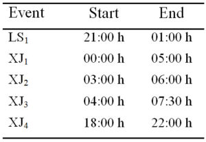 Fig. 1. Estimated values of start and end for each acoustic event type