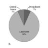 Evaluating the effectiveness of marine debris policies at a local level