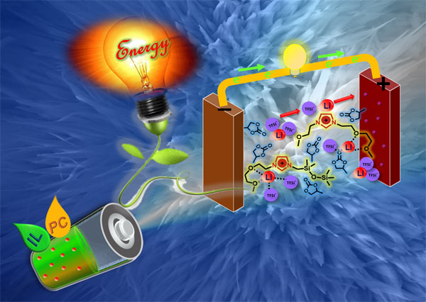 Ionic liquid mixtures as safe electrolyte for lithium-ion batteries