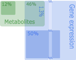 Fig. 2. Visualisation of the results of the data analysis done with O2PLS. The datasets are decomposed in an overlapping part, a data-specific part and a remaining part. The percentages indicate the variation of each part relative to the total amount of variation.