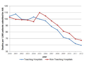 Inpatient mortality rates for acute ischemic stroke