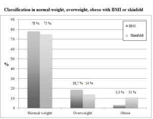 Fig. 1. Division into normal weight, overweight or obese a sample of 299 young athletes following BMI or skinfold methods.