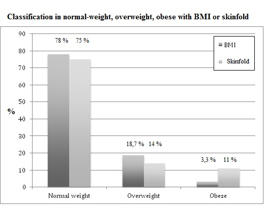 BMI is enough to define overweight a young athlete?