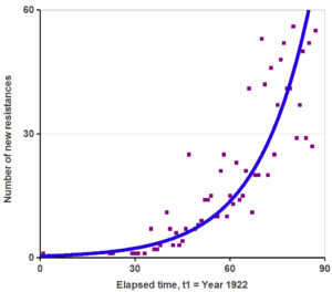 Fig. 1. How fast new cases of antibiotic resistance have been arising around the world. Very fast rise in the number of cases of antibiotic resistance each year around the world. The trend (as shown by the line) is exponential. First data year is 1922, which corresponds to elapsed time t = 1.