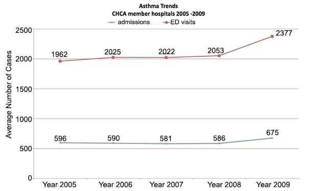 Why clinical practice guidelines for asthma hinder rather than help