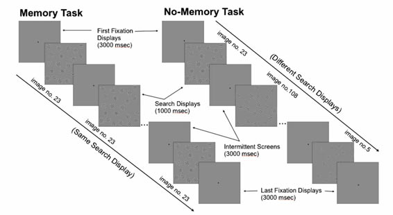 A novel approach to reliably predicting efficient visual search