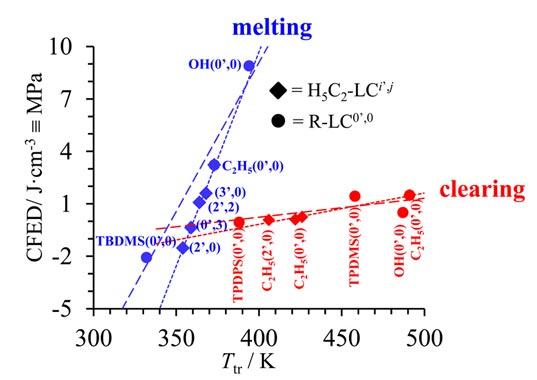 Chemical perturbations as pressure increments