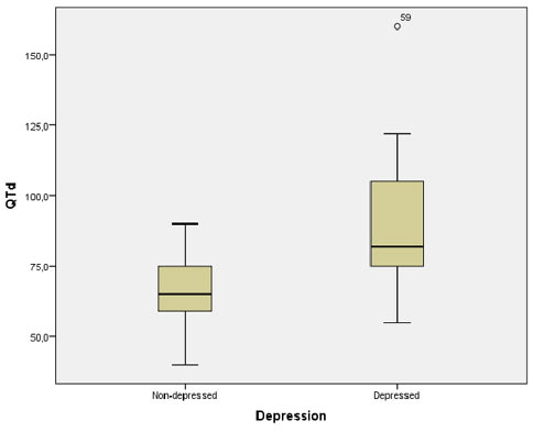 Depression severity is related to the development of heart disease in previously cardiac health subjects