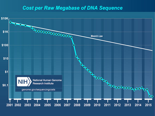 The declining cost of genetic sequencing is opening the door for precision medicine
