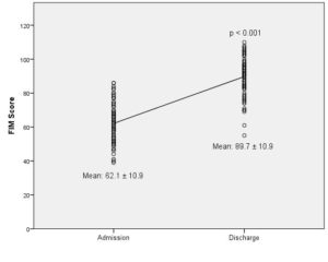 Fig. 1. Comparison of FIM scores at admission and discharge from inpatient rehabilitation unit (n=90). Mean admission score = 62.1 ± 10.9, mean discharge score = 89.7 ± 10.9