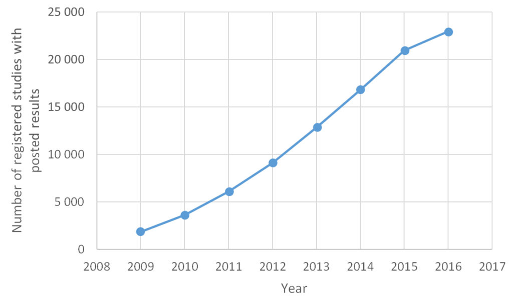 number of registered studies with posted results