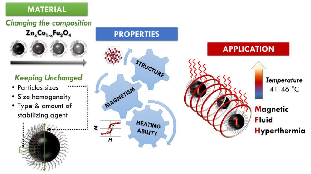 The possibility to finely control the features of cobalt ferrite nanoparticles