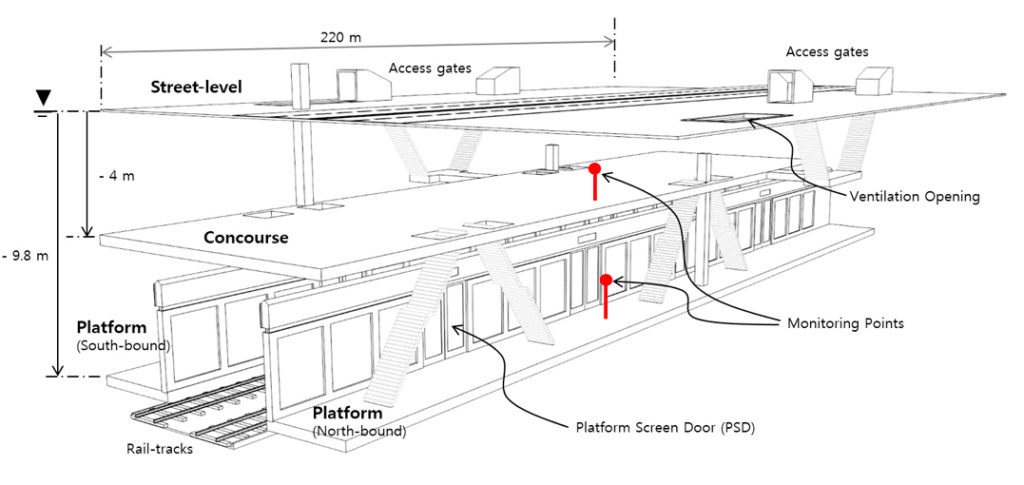 Schematic of a monitored subway station of Seoul with installed PSD and measurement points