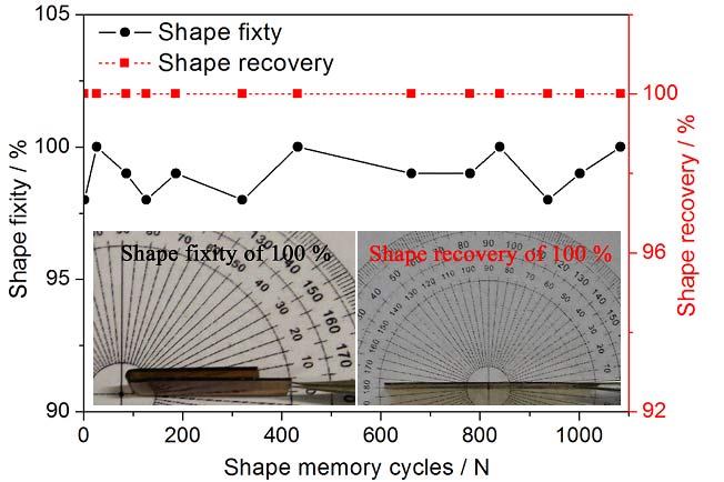 Long cycle-life shape memory polyimide with energy-storage capacity at high temperature
