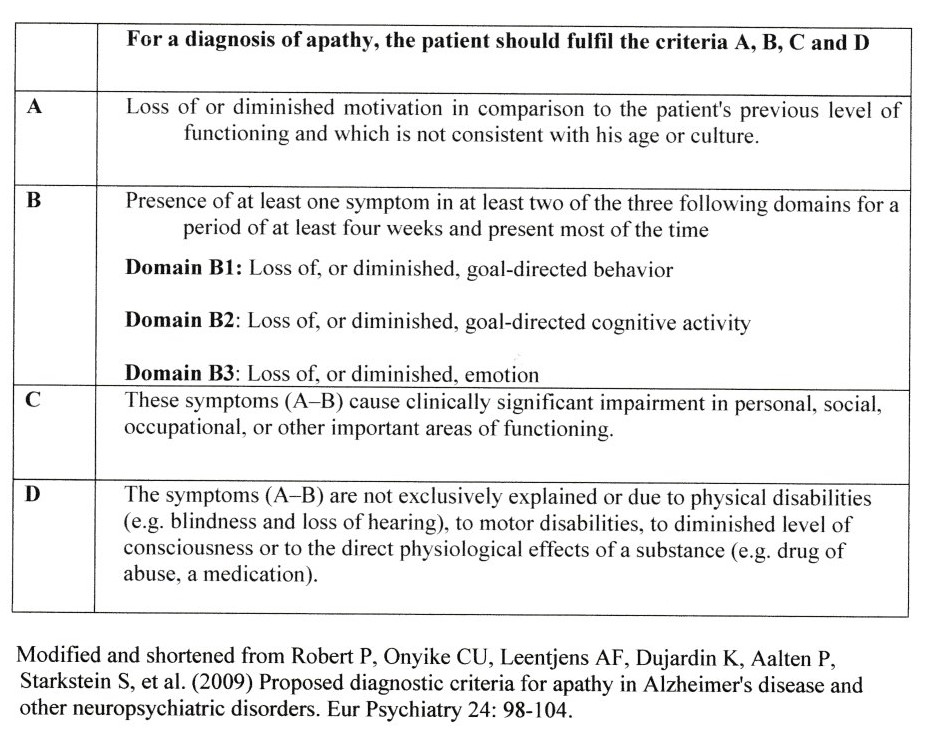Proposed criteria for diagnosis of apathy