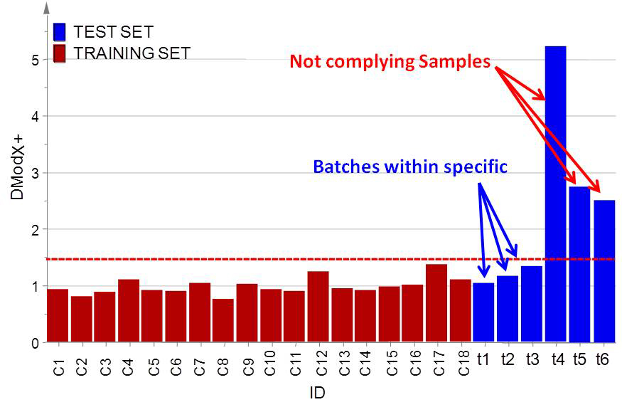 DModX+ control chart in red are reported the DModX+ of the samples of the training set within specific