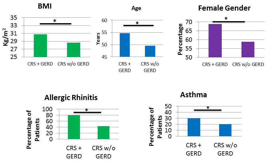 Patients with CRS and GERD have higher BMI, age and percentage of females as well as higher prevalence of allergic
