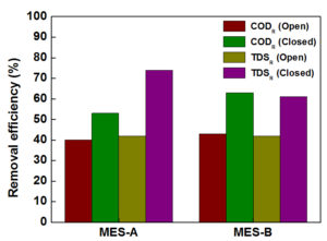 Removal efficiency in microbial electrochemical systems