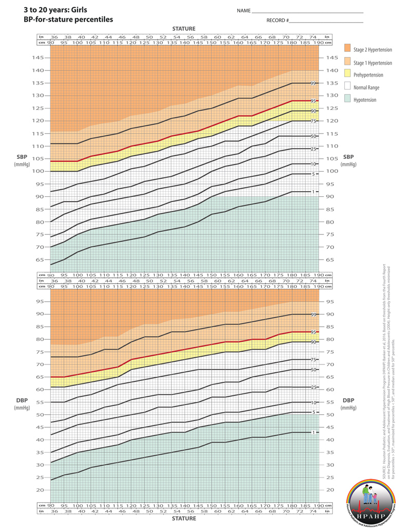 Blood Pressure Charts For Pediatrics Atlas Of Science