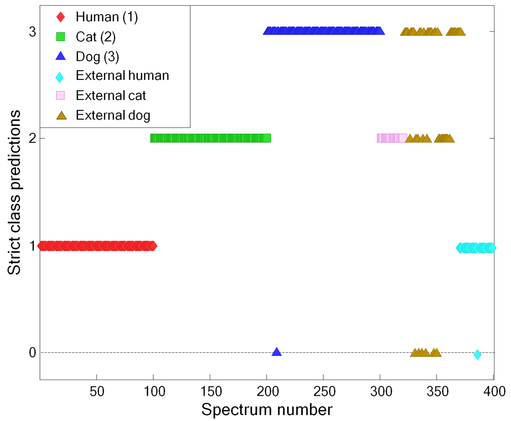 human hair profiling with ftir spectroscopy and chemometrics Unknown or questioned single human hair ftir-atr spectra from different  genders  1532 previous investigations using ft-ir spectroscopy and  chemometrics   appendix i (continued) - hair profile survey for forensic  investigation.