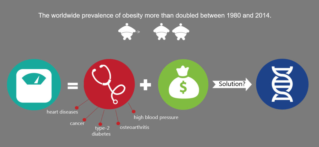 The worldwide prevalence of obesity more than doubled between 1980 and 2014