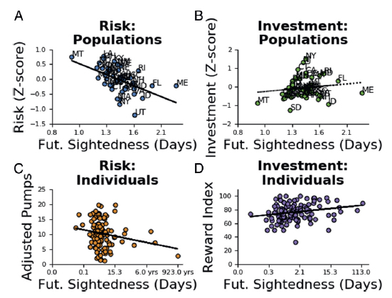 Relationship between future sightedness and decision-making.