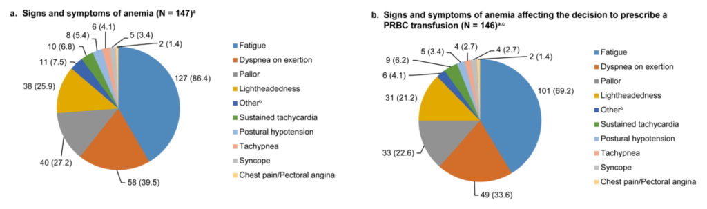 Signs ads symptoms of anemia.
