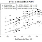 Body composition and left ventricular hypertrophy in athletes