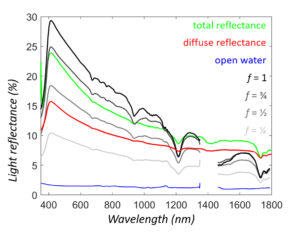 Reflectance spectra of high-density polyethylene (HDPE)
