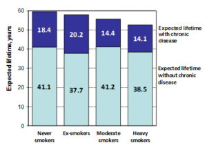 Life expectancy and expected life time without and with chronic disease at age 15. Men, West Bank, 2010
