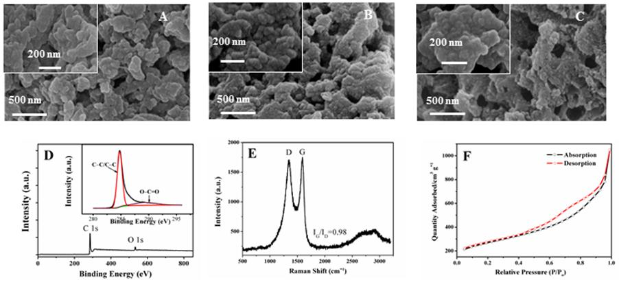 A novel electrochemical sensor based on molecularly imprinted polymer