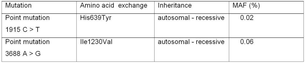 Mutations present in ATP7B