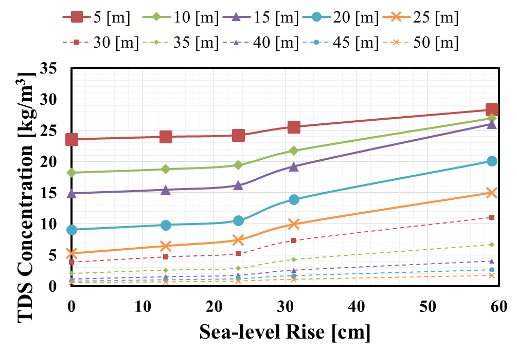 Variation of PRZ's subsurface water salinity level with respect to various SLR scenarios