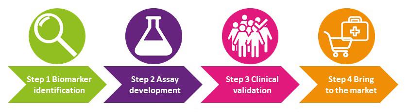 Steps in biomarker development process