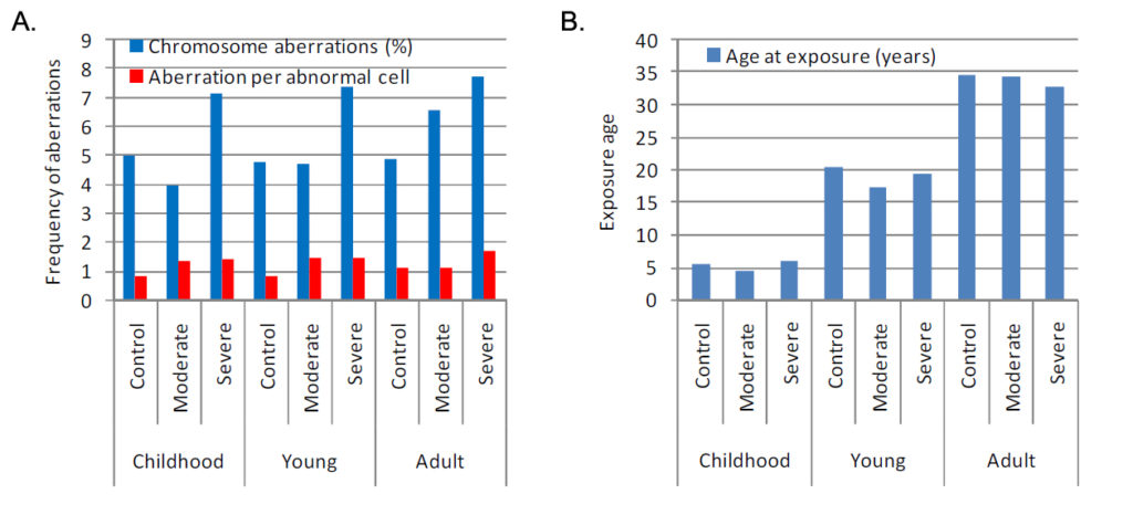 Exposure age and chromosome aberrations
