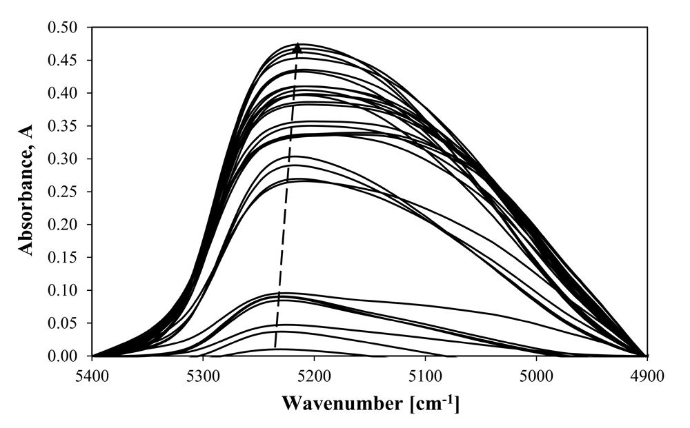 The more water is inside the polymer, the more intense the peak.