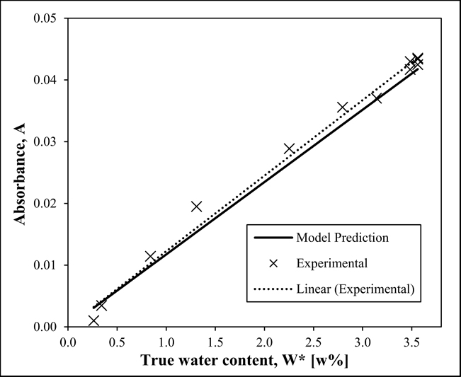 The NIR spectroscopic method is capable of predicting true water content.